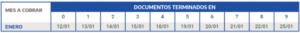Calendario completo y fecha de cobro de los beneficiarios de AUH